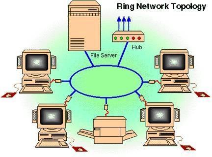 Vad är en Token Ring?