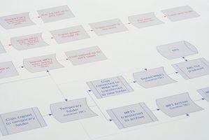 Hur man skapar ett flöde Karta